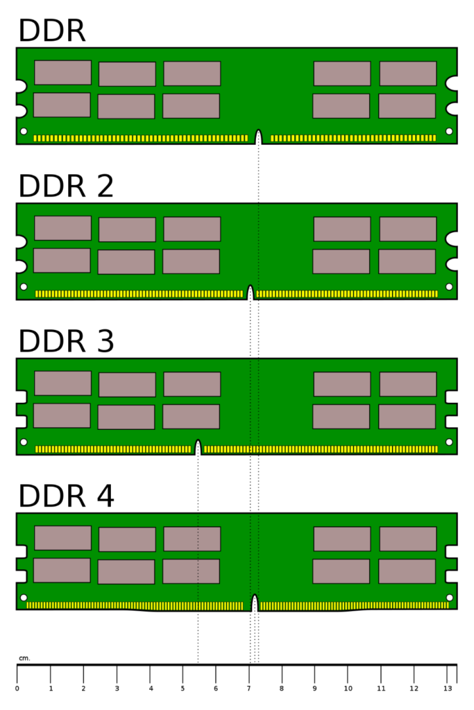 How To Identify Different Types Of Computer RAM DDR1, DDR2, DDR3, DDR4